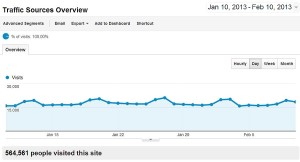 Google Analytics 30 days traffic visits stats.